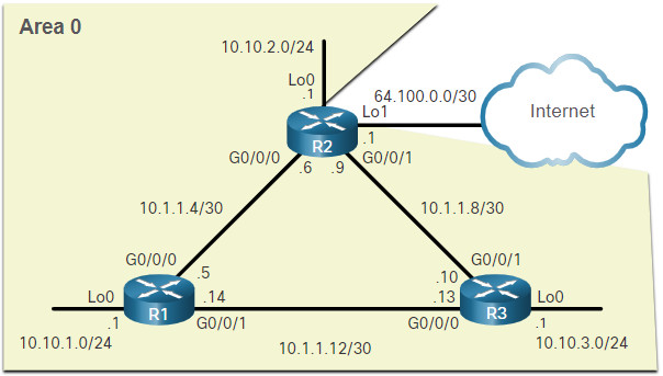 CCNA 3 v7.0 Curriculum: Module 2 - Single-Area OSPFv2 Configuration 42