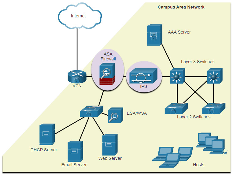 CCNA 3 v7.0 Curriculum: Module 3 - Network Security Concepts 81