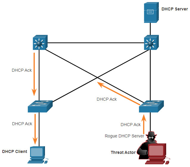 CCNA 3 v7.0 Curriculum: Module 3 - Network Security Concepts 79