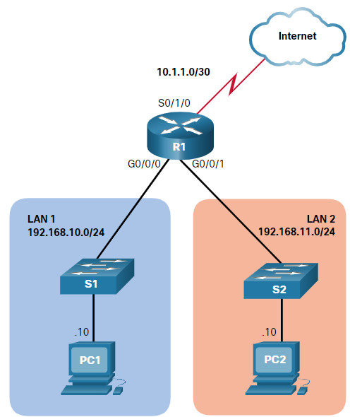 CCNA 3 v7.0 Curriculum: Module 5 - ACLs for IPv4 Configuration 19