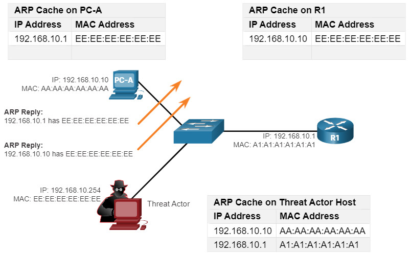 CCNA 3 v7.0 Curriculum: Module 3 - Network Security Concepts 74