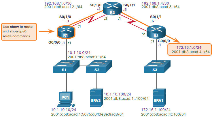 CCNA 3 v7.0 Curriculum: Module 12 - Network Troubleshooting 68