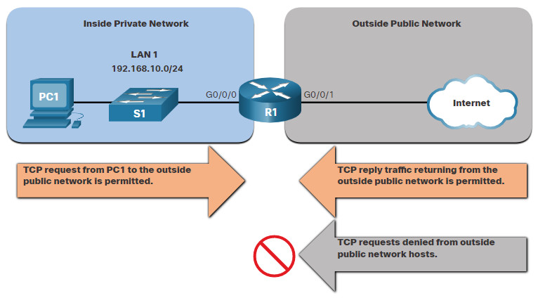 CCNA 3 v7.0 Curriculum: Module 5 - ACLs for IPv4 Configuration 25