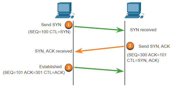 CCNA 3 v7.0 Curriculum: Module 3 - Network Security Concepts 67