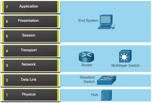 CCNA 3 v7.0 Curriculum: Module 12 - Network Troubleshooting 46