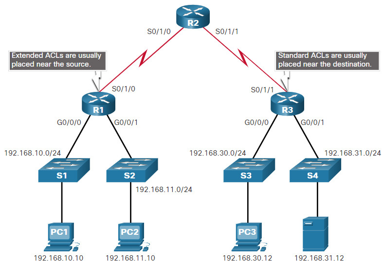 CCNA 3 v7.0 Curriculum: Module 4 - ACL Concepts 12