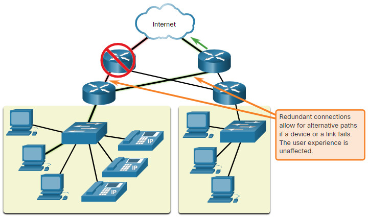 CCNA 1 v7.0 Curriculum: Module 1 - Networking Today 56