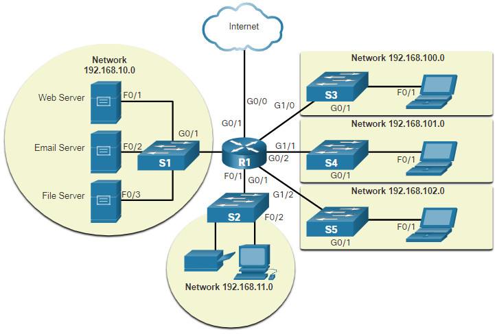CCNA 1 v7.0 Curriculum: Module 1 - Networking Today 42
