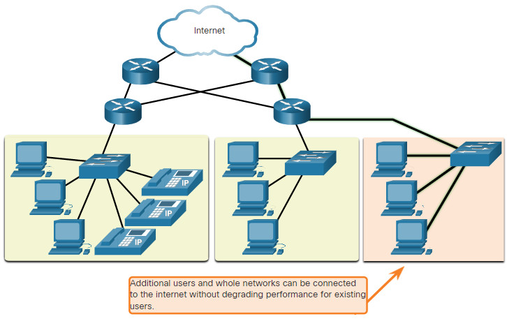 CCNA 1 v7.0 Curriculum: Module 1 - Networking Today 57