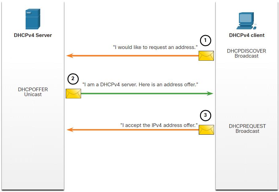 CCNA 2 v7.0 Curriculum: Module 7 - DHCPv4 18