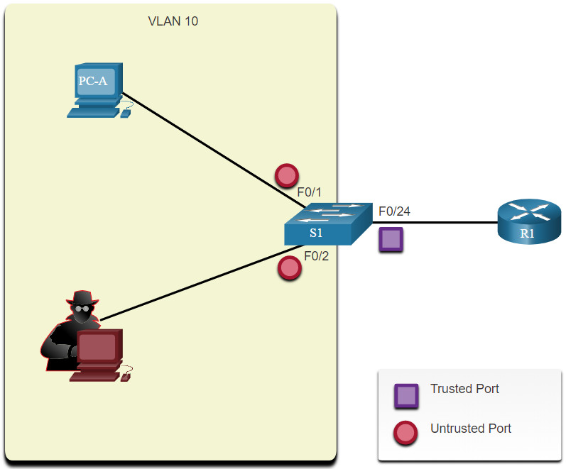 CCNA 2 v7.0 Curriculum: Module 11 - Switch Security Configuration 13