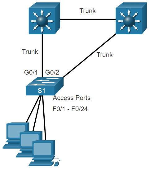 CCNA 2 v7.0 Curriculum: Module 11 - Switch Security Configuration 15