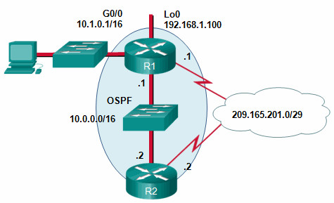 CCNA 3 v7.0 Final Exam Answers Full - Enterprise Networking, Security, and Automation 36
