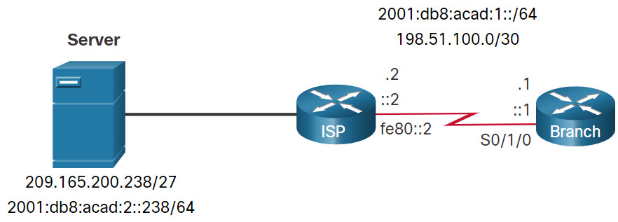 CCNA 2 v7.0 Curriculum: Module 15 - IP Static Routing 34