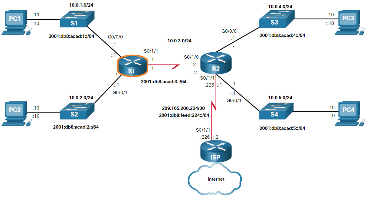 CCNA 2 v7.0 Curriculum: Module 14 - Routing Concepts 34