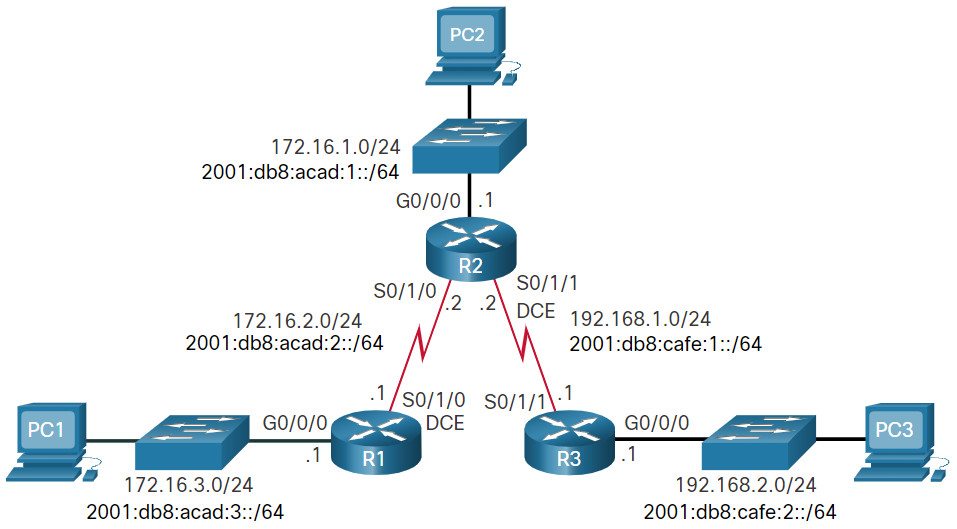 CCNA 2 v7.0 Curriculum: Module 15 - IP Static Routing 27