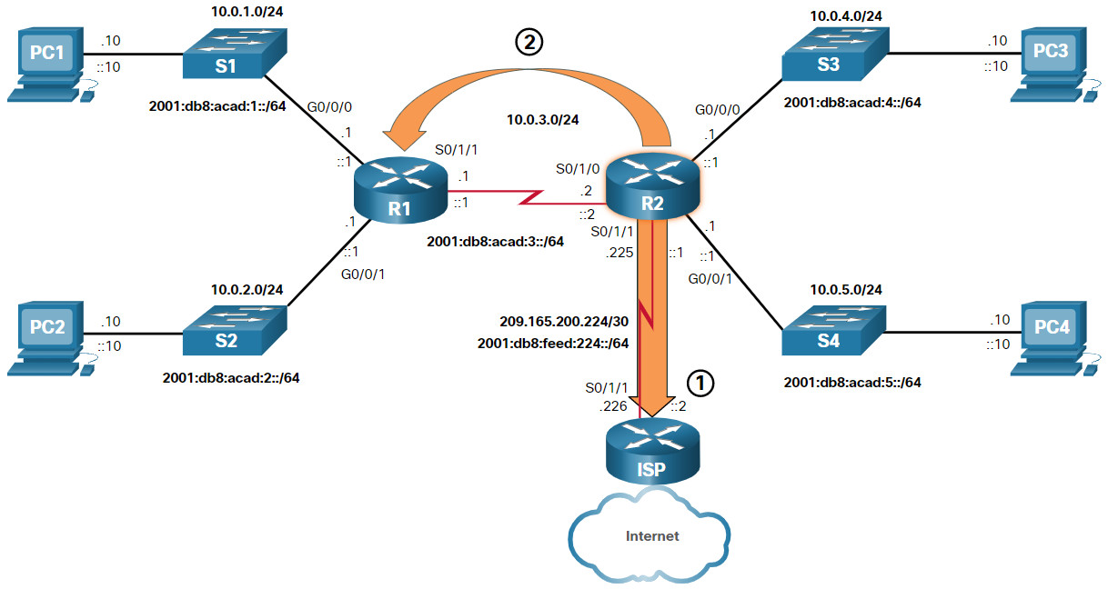 CCNA 2 v7.0 Curriculum: Module 14 - Routing Concepts 42