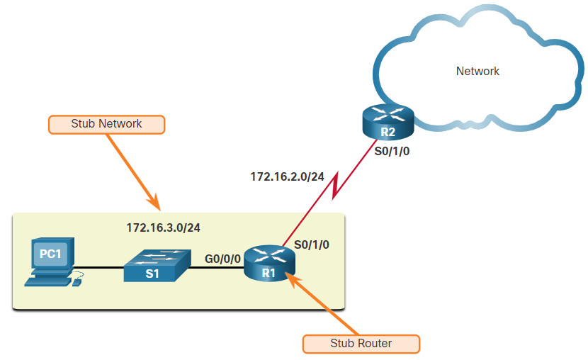 CCNA 2 v7.0 Curriculum: Module 15 - IP Static Routing 26