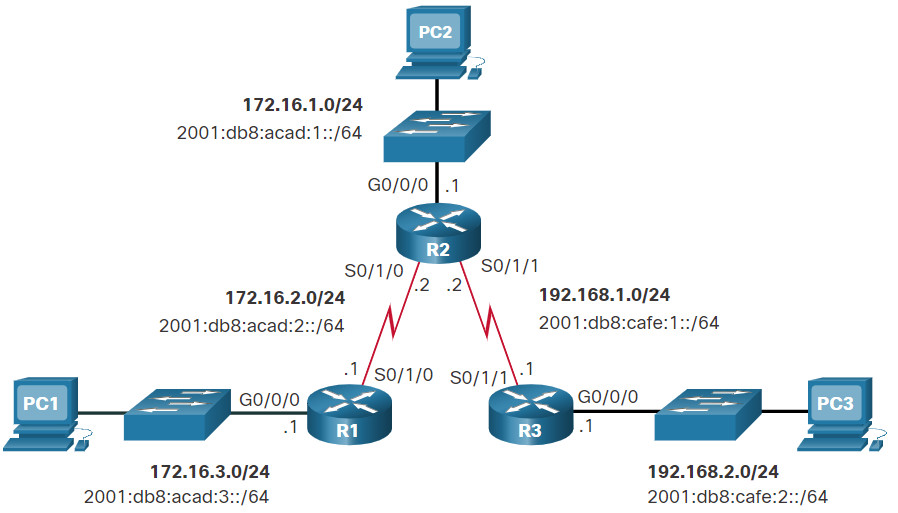 CCNA 2 v7.0 Curriculum: Module 15 - IP Static Routing 19