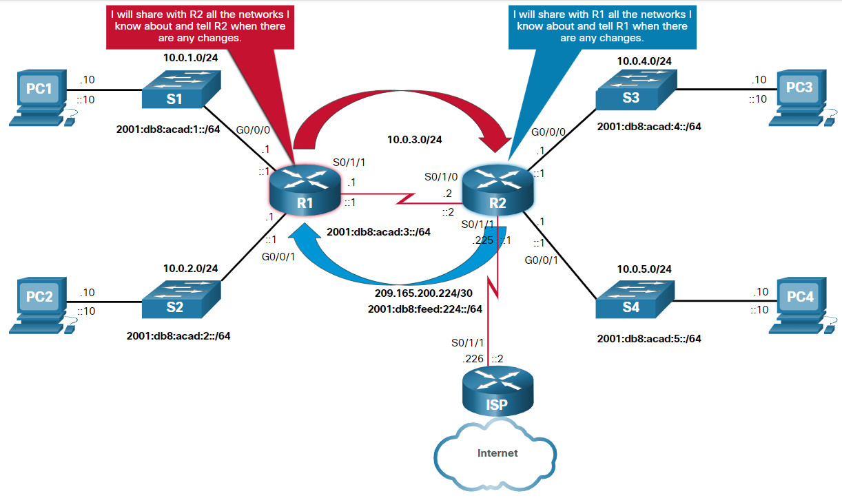 CCNA 2 v7.0 Curriculum: Module 14 - Routing Concepts 41