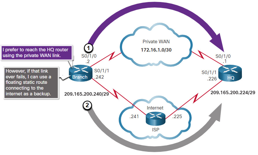 CCNA 2 v7.0 Curriculum: Module 15 - IP Static Routing 30