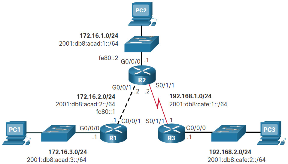 CCNA 2 v7.0 Curriculum: Module 15 - IP Static Routing 22