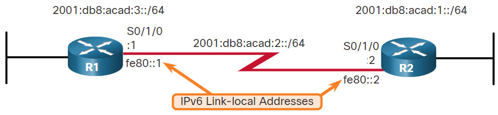 CCNA 2 v7.0 Curriculum: Module 15 - IP Static Routing 23