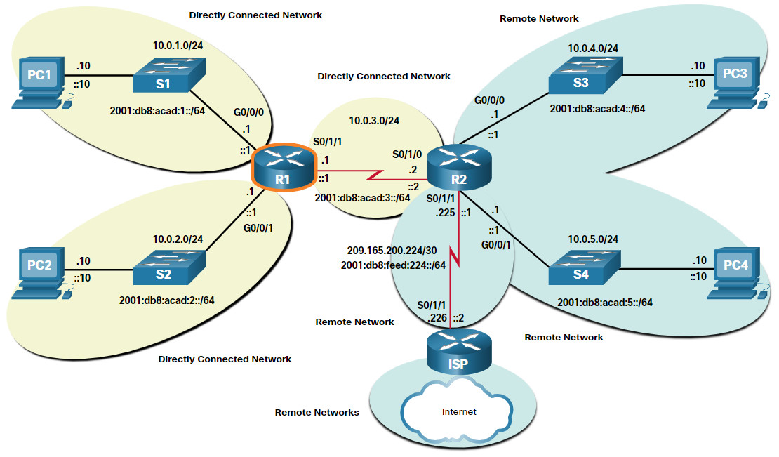 CCNA 2 v7.0 Curriculum: Module 14 - Routing Concepts 25