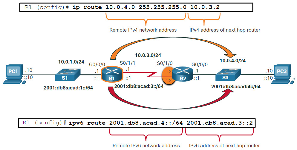 CCNA 2 v7.0 Curriculum: Module 14 - Routing Concepts 40
