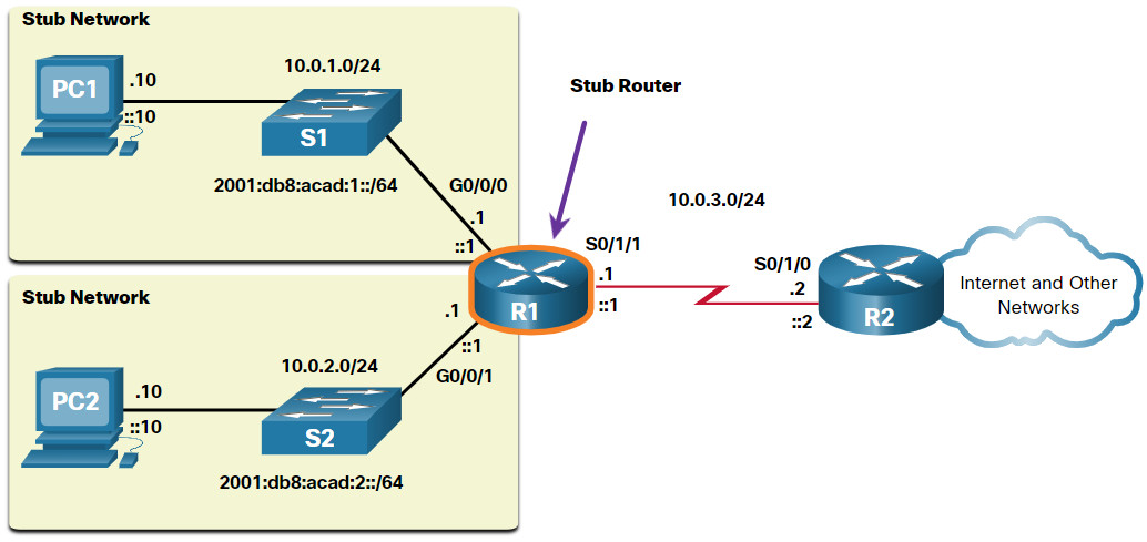 CCNA 2 v7.0 Curriculum: Module 14 - Routing Concepts 39