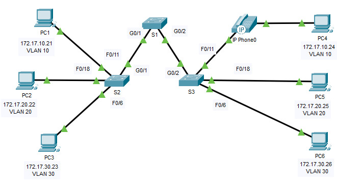 3.3.12 Packet Tracer - VLAN Configuration (Instructions Answer) 1