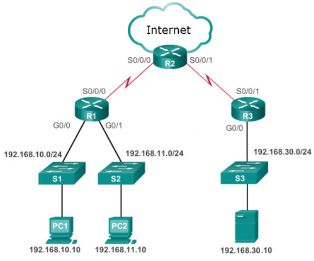 CCNA 3 v7 Modules 3 - 5: Network Security Exam Answers 18