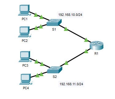 10.3.5 Packet Tracer - Troubleshoot Default Gateway Issues - ILM