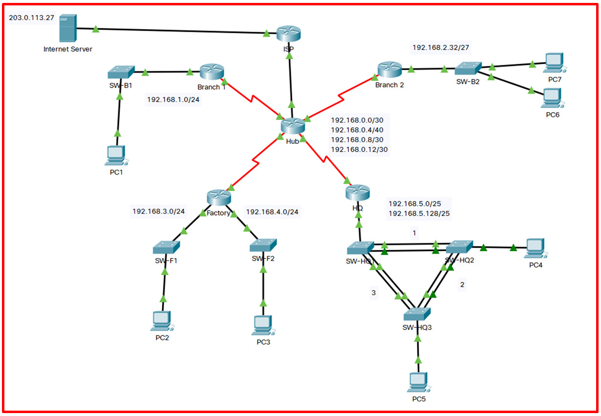 12.6.1 Packet Tracer - Troubleshooting Challenge - Document the Network (Answers) 2
