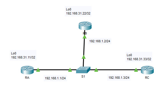 2.3.11 Packet Tracer - Determine the DR and BDR (Answers) 5