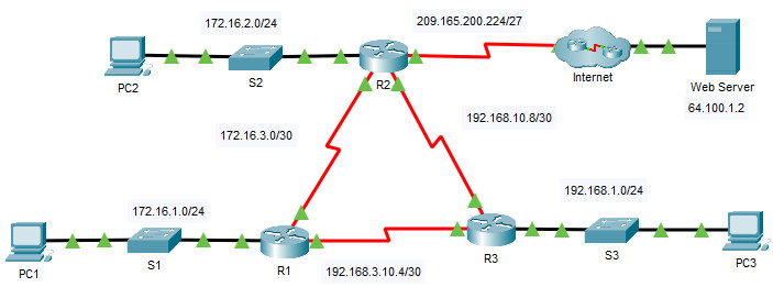 2.5.3 Packet Tracer – Propagate a Default Route in OSPFv2