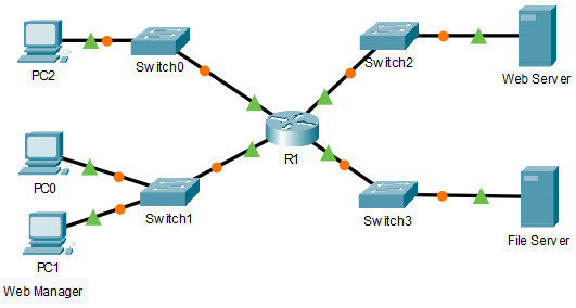 5.1.9 Packet Tracer – Configure Named Standard IPv4 ACLs