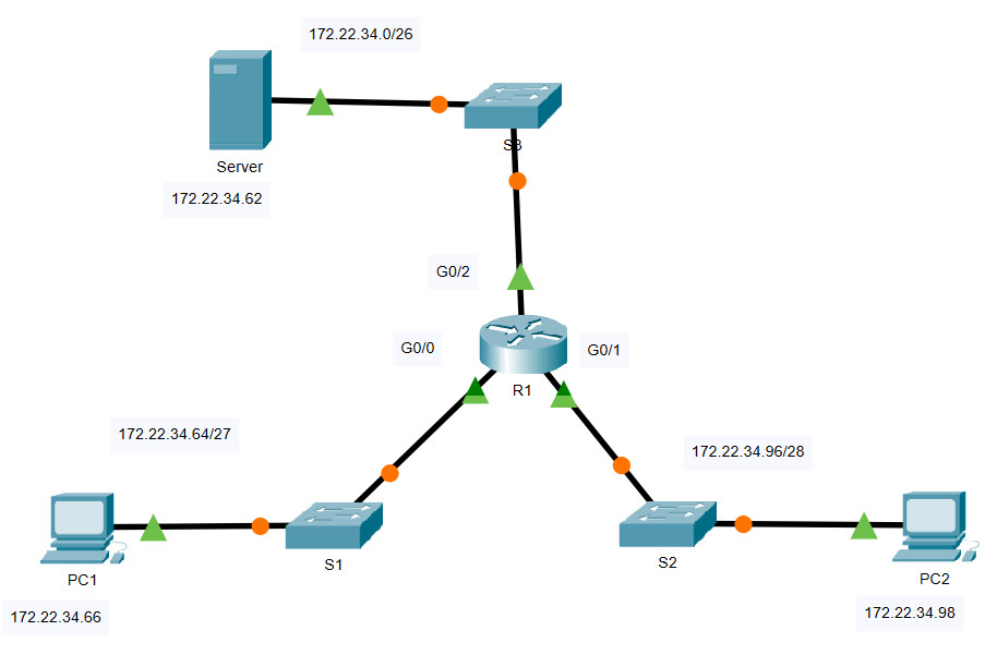 5.4.12 Packet Tracer - Configure Extended IPv4 ACLs - Scenario 1 (Answers) 2