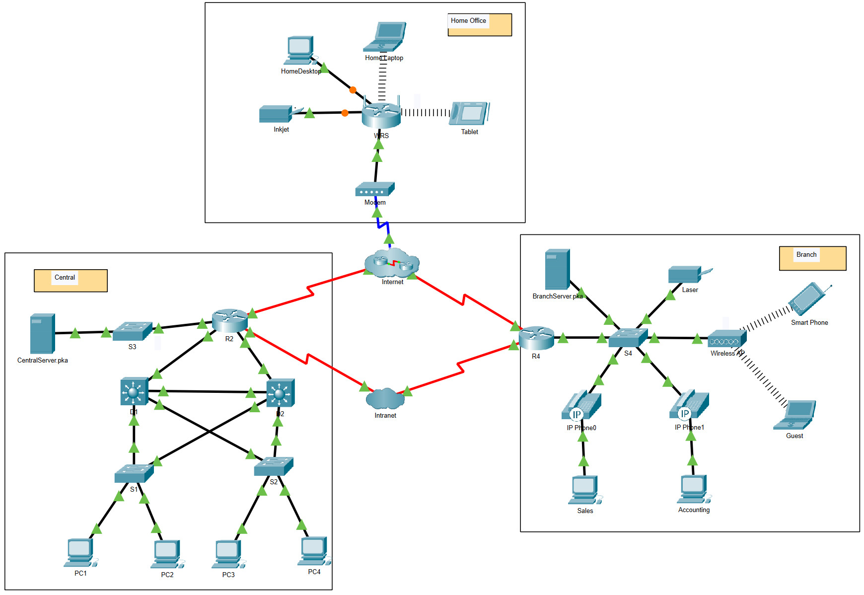 6.2.7 Packet Tracer - Investigate NAT Operation (Answers) 2