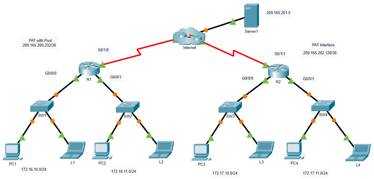 6.6.7 Packet Tracer - Configure PAT (Answers) 2