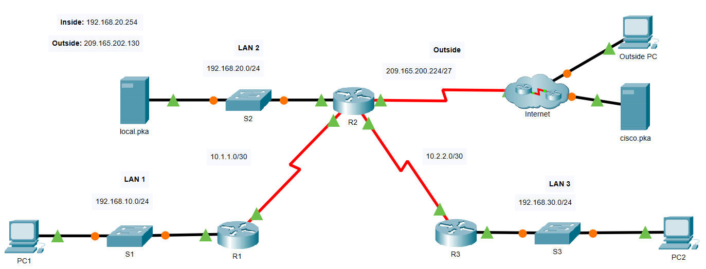 6.8.1 Packet Tracer - Configure NAT for IPv4 (Answers) 2