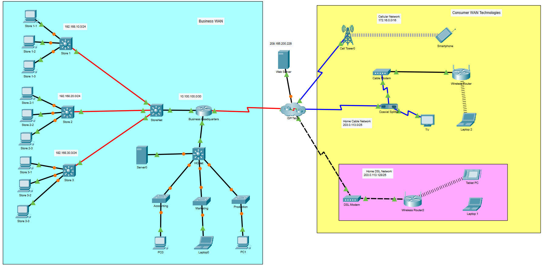 7.6.1 Packet Tracer - WAN Concepts (Answers) 2