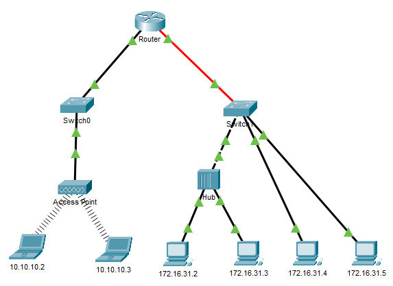 9.1.3 Packet Tracer - Identify MAC and IP Addresses - ILM