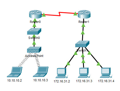 9.2.9 Packet Tracer - Examine the ARP Table