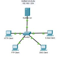 14.8.1 Packet Tracer - TCP and UDP Communications