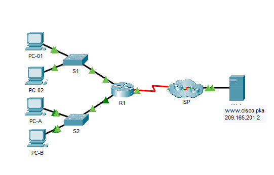 17.7.7 Packet Tracer - Troubleshoot Connectivity Issues
