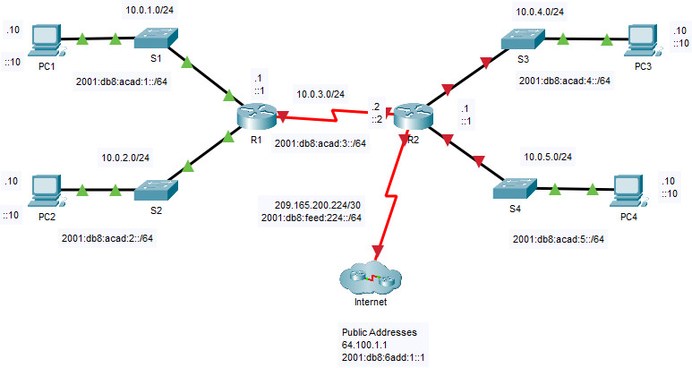 14.3.5 Packet Tracer - Basic Router Configuration Review
