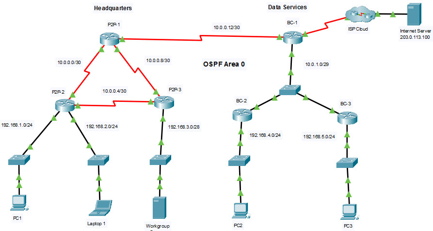2.7.1 Packet Tracer - Single-Area OSPFv2 Configuration (Answers) 2