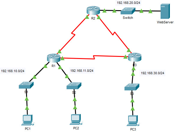 5.1.8 Packet Tracer - Configure Numbered Standard IPv4 ACLs
