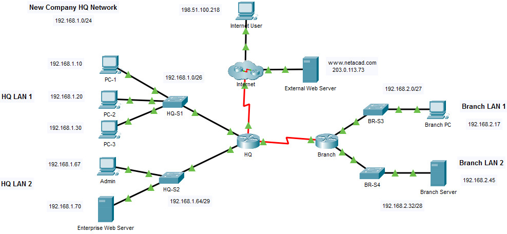 5.5.1 Packet Tracer - IPv4 ACL Implementation Challenge
